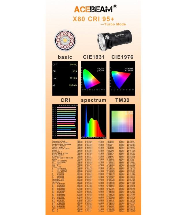 AceBeam X80-CRI-95 prožektorius