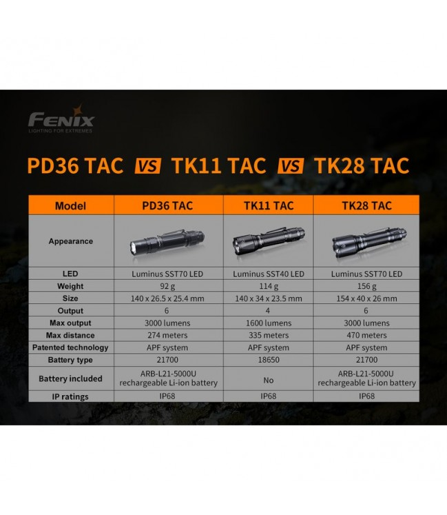 Fenix PD36 TAC žibintuvėlis